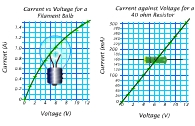 Graphs of current vs voltage for a filament bulb and a resistor